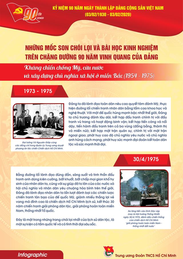 TƯ Đoàn giới thiệu infographic về 90 năm lịch sử Đảng Cộng sản Việt Nam - 13