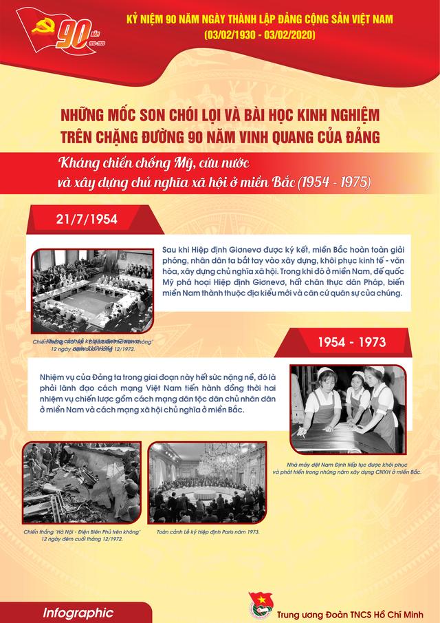 TƯ Đoàn giới thiệu infographic về 90 năm lịch sử Đảng Cộng sản Việt Nam - 14