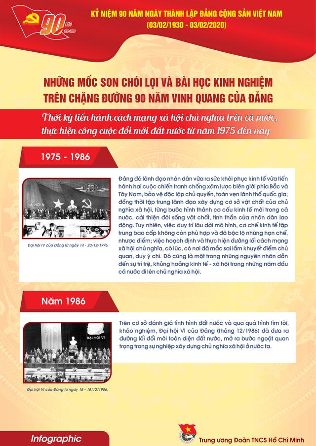 TƯ Đoàn giới thiệu infographic về 90 năm lịch sử Đảng Cộng sản Việt Nam - 15