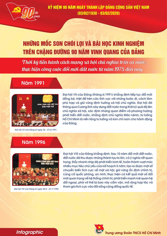 TƯ Đoàn giới thiệu infographic về 90 năm lịch sử Đảng Cộng sản Việt Nam - 16