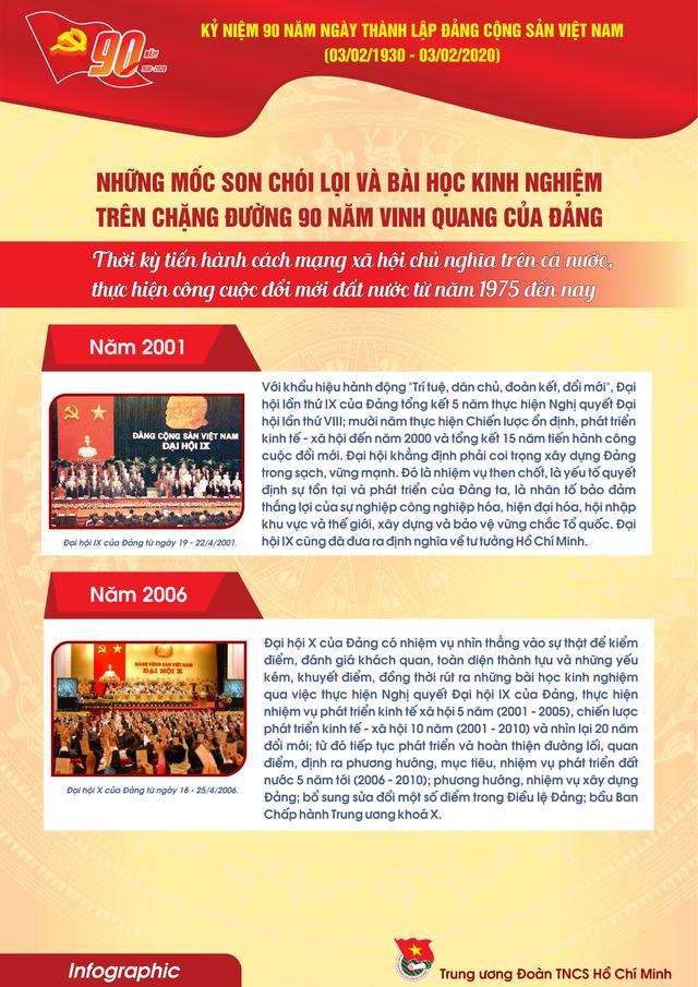 TƯ Đoàn giới thiệu infographic về 90 năm lịch sử Đảng Cộng sản Việt Nam - 17