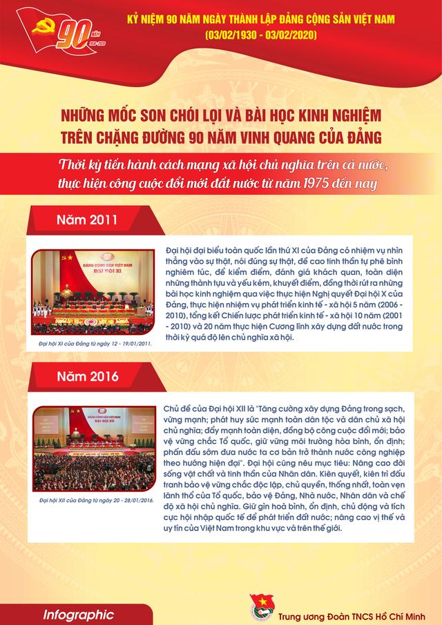 TƯ Đoàn giới thiệu infographic về 90 năm lịch sử Đảng Cộng sản Việt Nam - 18