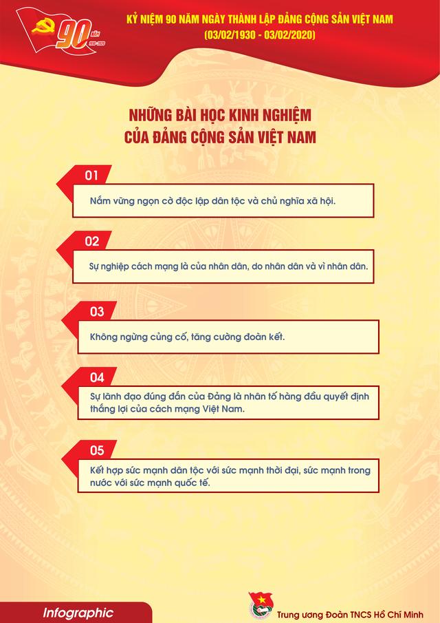TƯ Đoàn giới thiệu infographic về 90 năm lịch sử Đảng Cộng sản Việt Nam - 19