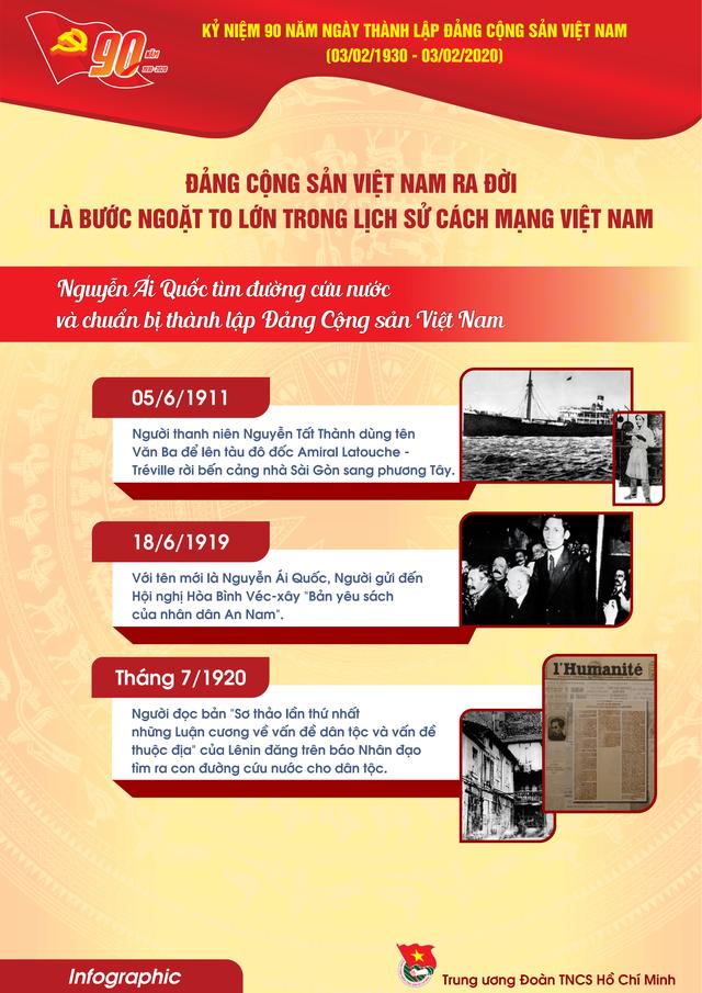 TƯ Đoàn giới thiệu infographic về 90 năm lịch sử Đảng Cộng sản Việt Nam - 4