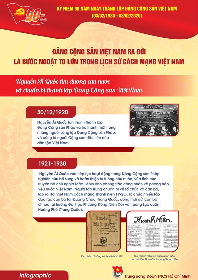 TƯ Đoàn giới thiệu infographic về 90 năm lịch sử Đảng Cộng sản Việt Nam - 5