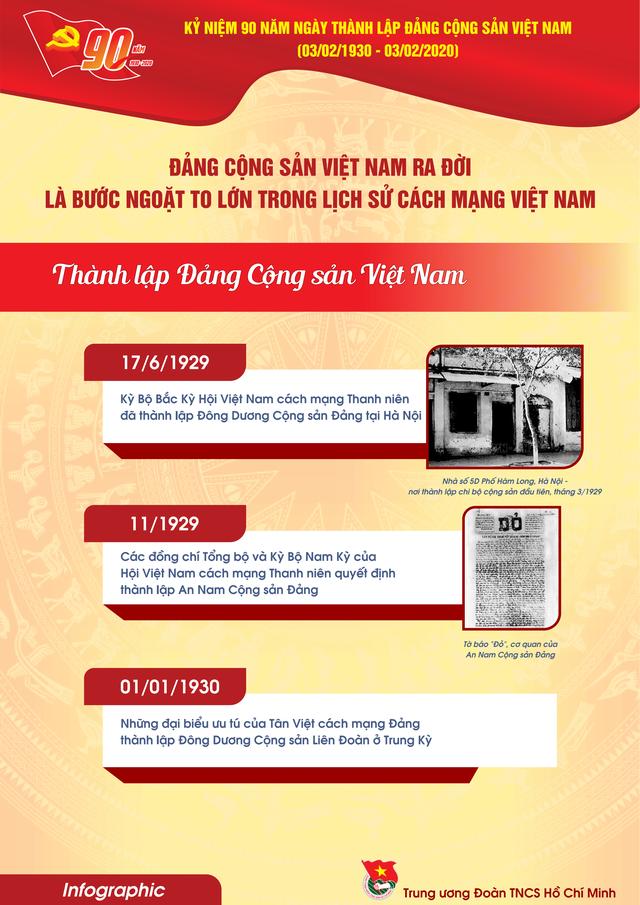 TƯ Đoàn giới thiệu infographic về 90 năm lịch sử Đảng Cộng sản Việt Nam - 6