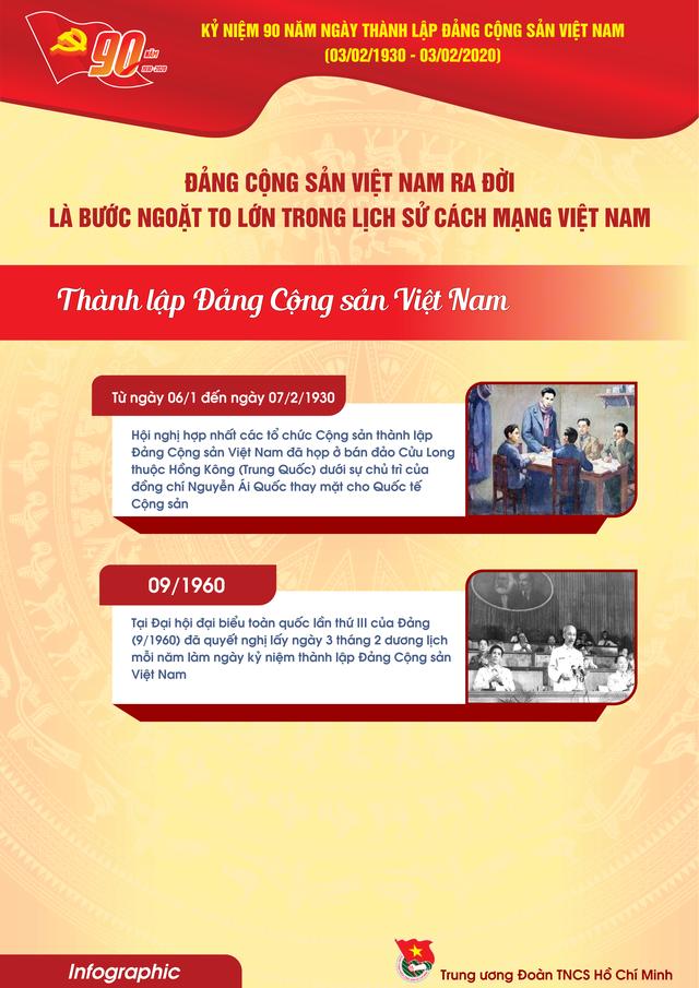 TƯ Đoàn giới thiệu infographic về 90 năm lịch sử Đảng Cộng sản Việt Nam - 7