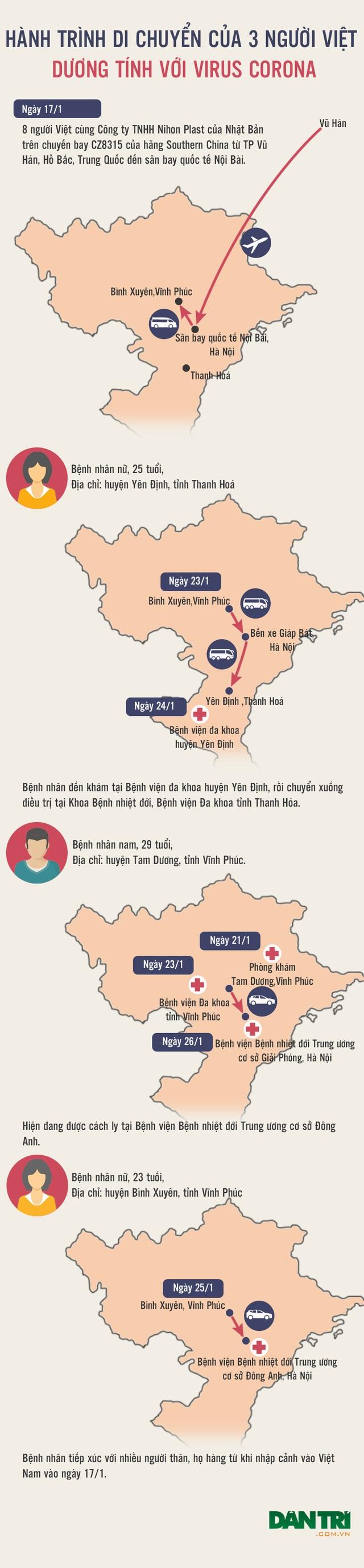 Ca nhiễm virus corona thứ 8 tại Việt Nam trở về nước trên cùng chuyến bay với chùm 3 bệnh nhân - 1