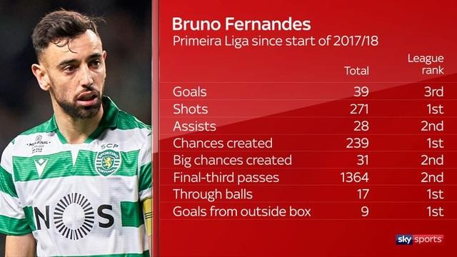 """Bruno Fernandes có thể là """"bệ phóng"""" của MU? - 2"""