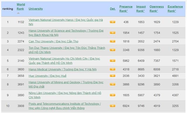 Nhiều trường đại học Việt Nam tiếp tục vào top 1000+  Bảng xếp hạng Webometrics tháng 1/2020 - 1
