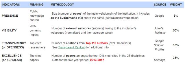 Nhiều trường đại học Việt Nam tiếp tục vào top 1000+  Bảng xếp hạng Webometrics tháng 1/2020 - 2