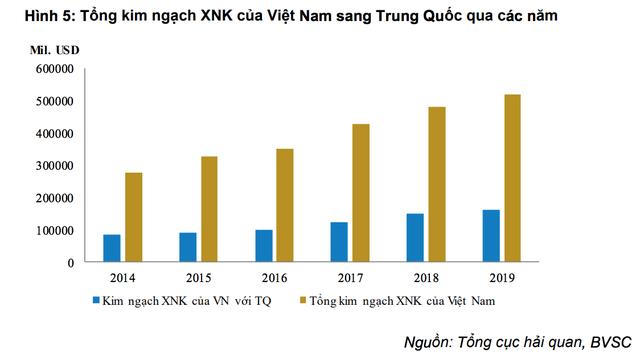 Sự nguy hiểm của virus corona tác động tiêu cực đến kinh tế Việt Nam ra sao? - 2