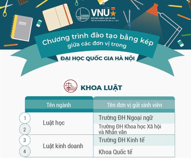 ĐH Quốc gia Hà Nội đào tạo hơn 100 chương trình đào tạo chuẩn bằng kép - 1