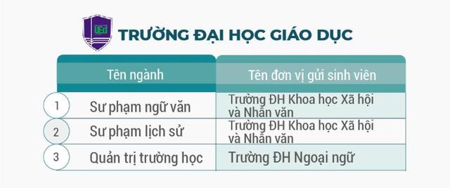 ĐH Quốc gia Hà Nội đào tạo hơn 100 chương trình đào tạo chuẩn bằng kép - 2