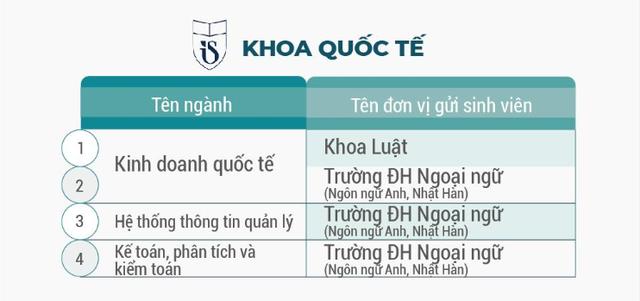 ĐH Quốc gia Hà Nội đào tạo hơn 100 chương trình đào tạo chuẩn bằng kép - 4