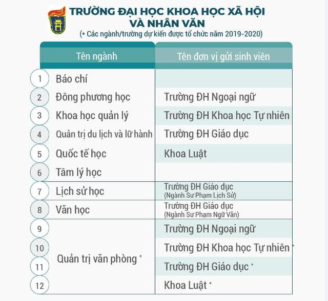 ĐH Quốc gia Hà Nội đào tạo hơn 100 chương trình đào tạo chuẩn bằng kép - 6