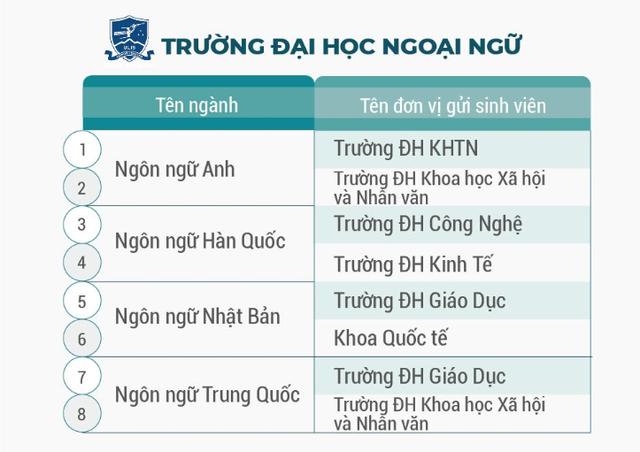 ĐH Quốc gia Hà Nội đào tạo hơn 100 chương trình đào tạo chuẩn bằng kép - 5