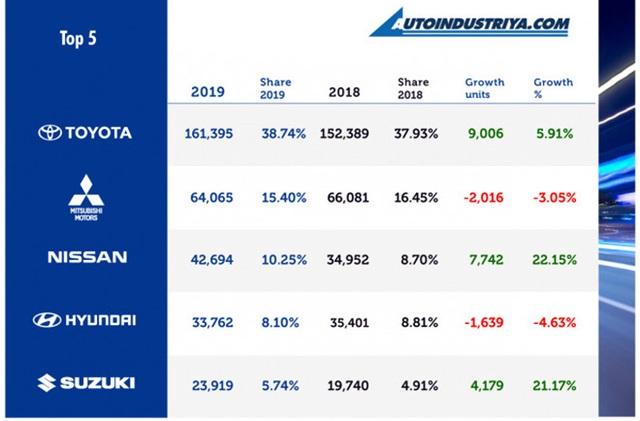 Toyota khuynh đảo thị trường Philippines - 1