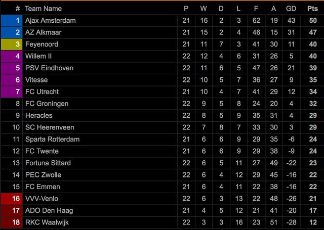 Hậu vệ trái Heerenveen ghi bàn giúp đội nhà giành 1 điểm - 3