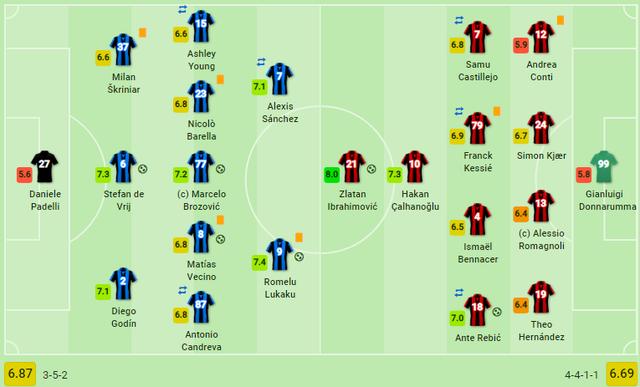 Lukaku ghi bàn, Inter lội ngược dòng kinh điển trước AC Milan - 4