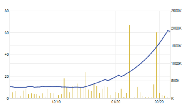 """Một cổ phiếu tăng giá 6 lần, """"cháy hàng"""" bất chấp thị trường """"đỏ rực"""" - 2"""