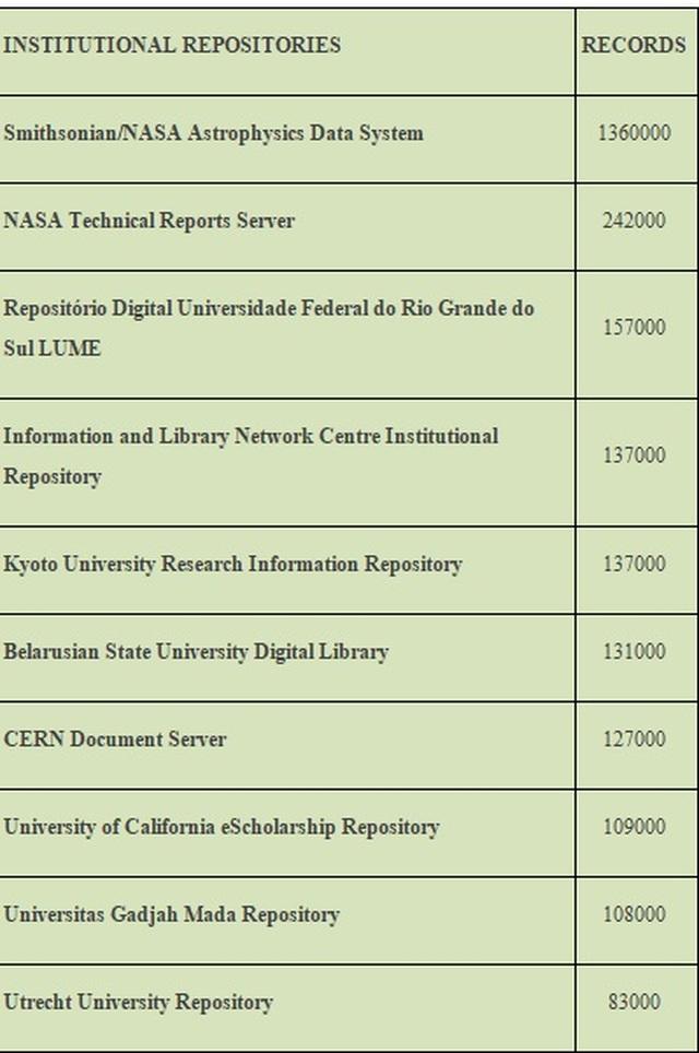 VNU-LIC lọt vào top 100 kho tài nguyên số nội sinh toàn cầu - 3