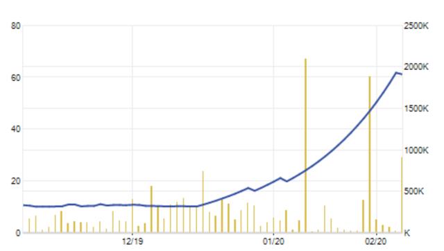 """""""Làm giàu không khó"""": Một cổ phiếu dược tăng gần 84% trong ít ngày - 2"""