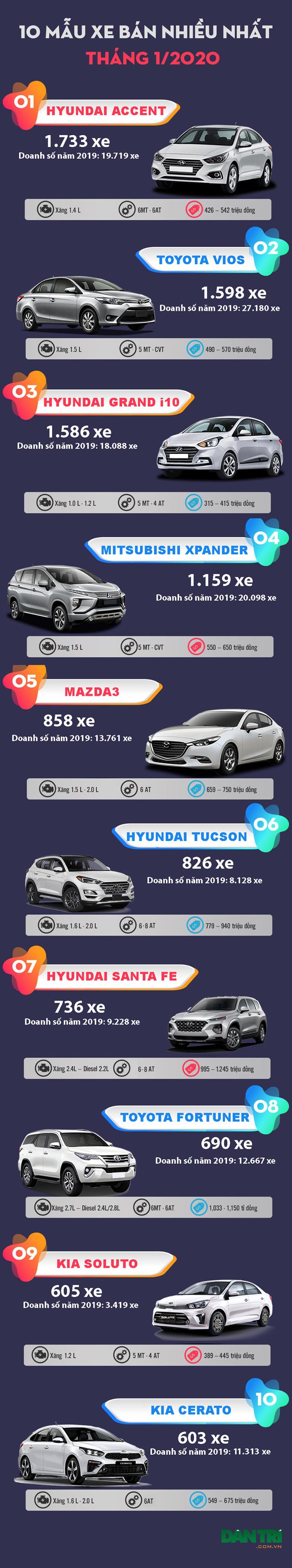 Top 10 mẫu xe bán nhiều nhất tháng 1/2020 - 2