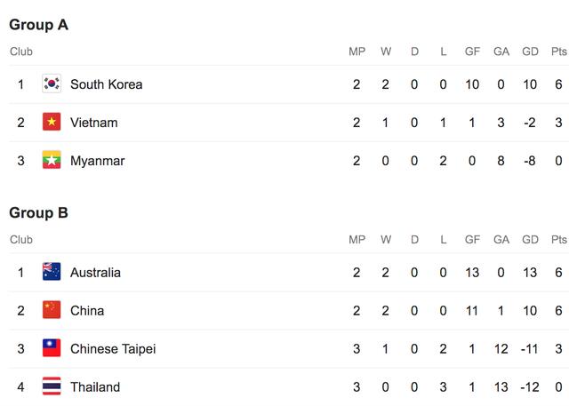 Trung Quốc sẽ quyết đấu với Australia... vì tuyển nữ Việt Nam - 3