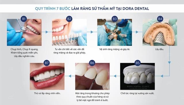 Phục hình răng sứ thẩm mỹ tại Dora có đáng lo ngại? - 3