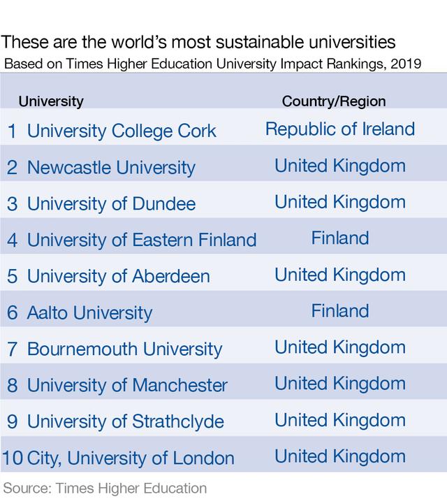 Những trường đại học hàng đầu thế giới về phát triển bền vững - 3