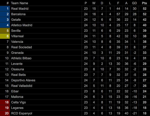 Griezmann tỏa sáng, Barcelona đánh bại đội xếp thứ ba La Liga - 11