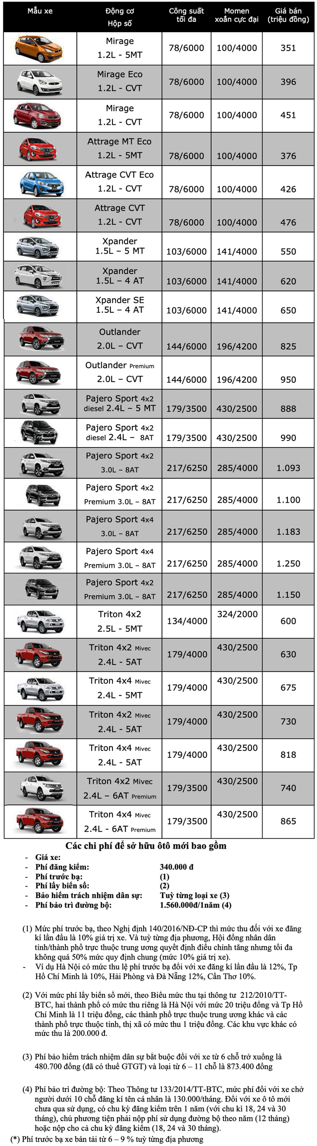 Mitsubishi Outlander 2020 chỉ còn bản 2.0L, giá từ 825 triệu đồng - 3