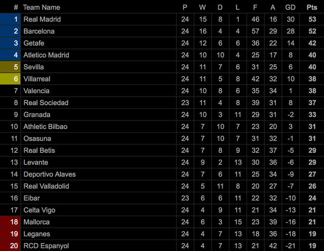 Real Madrid đánh rơi chiến thắng trước Celta Vigo - 12