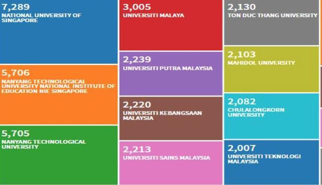 Việt Nam có trường đại học vào tốp 10 đại học nghiên cứu hàng đầu ASEAN - 1