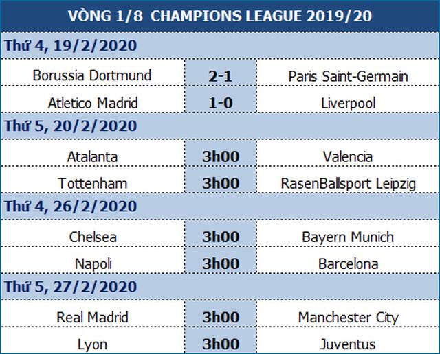 Atletico Madrid 1-0 Liverpool: Bàn thắng duy nhất của Saul - 1