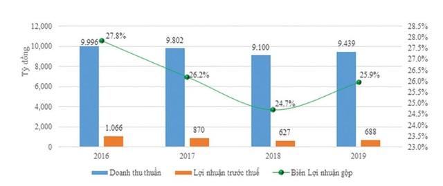 Habeco nộp ngân sách nhà nước gần 4.900 tỷ đồng - 2
