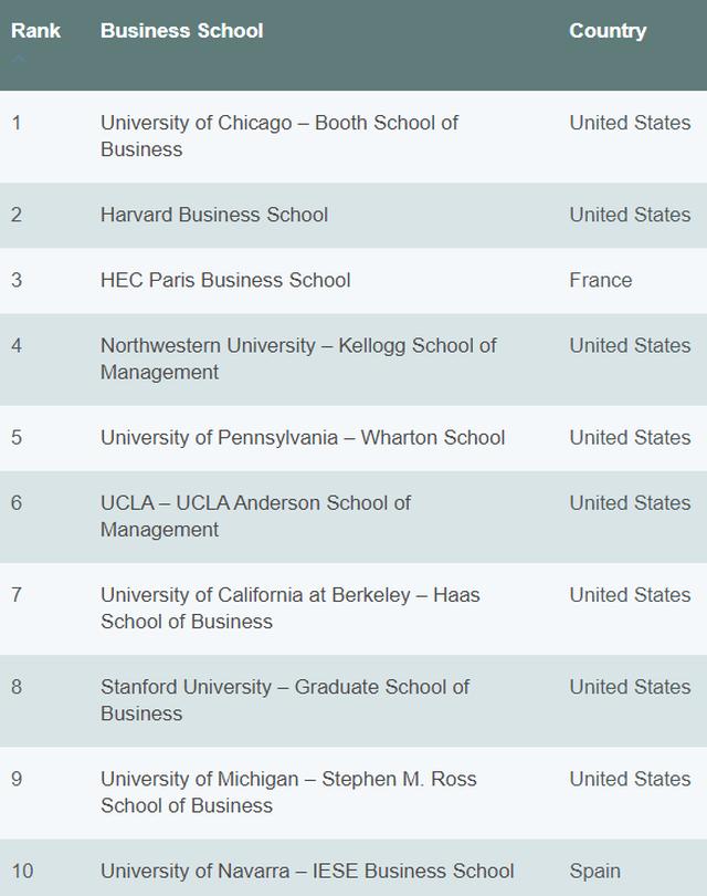 Những ngôi trường đào tạo MBA tốt nhất trên thế giới - 2