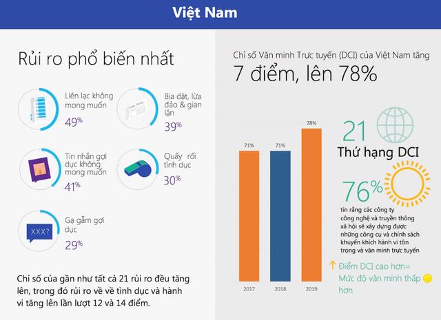Microsoft đánh giá Việt Nam kém văn minh trên môi trường Internet - 2