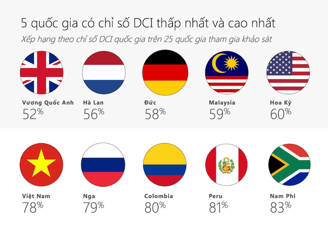 Microsoft đánh giá Việt Nam kém văn minh trên môi trường Internet - 1