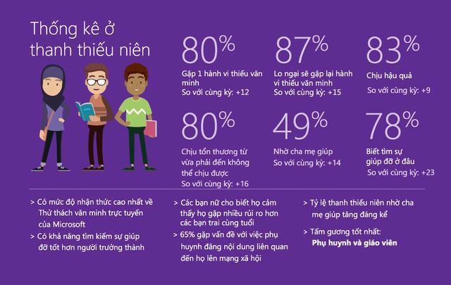Microsoft đánh giá Việt Nam kém văn minh trên môi trường Internet - 3