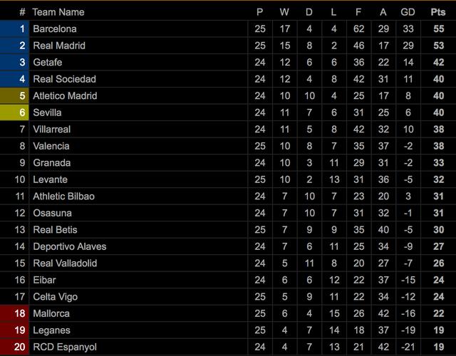 Thua sốc Levante, Real Madrid mất ngôi đầu bảng - 9