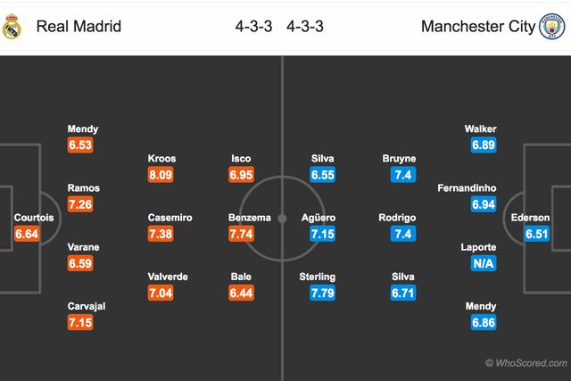 Real Madrid - Man City: Cuộc chiến kinh điển - 3