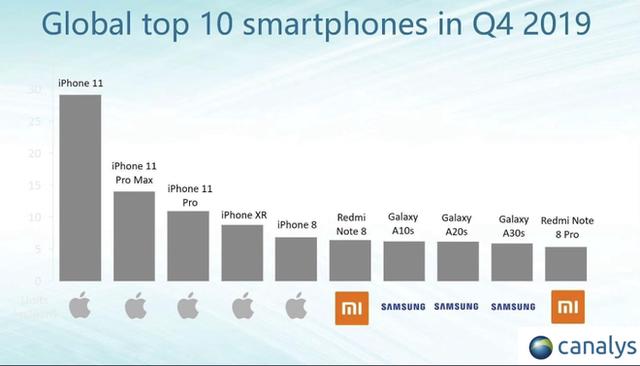 Apple độc chiếm Top 5 smartphone bán chạy nhất thế giới - 2