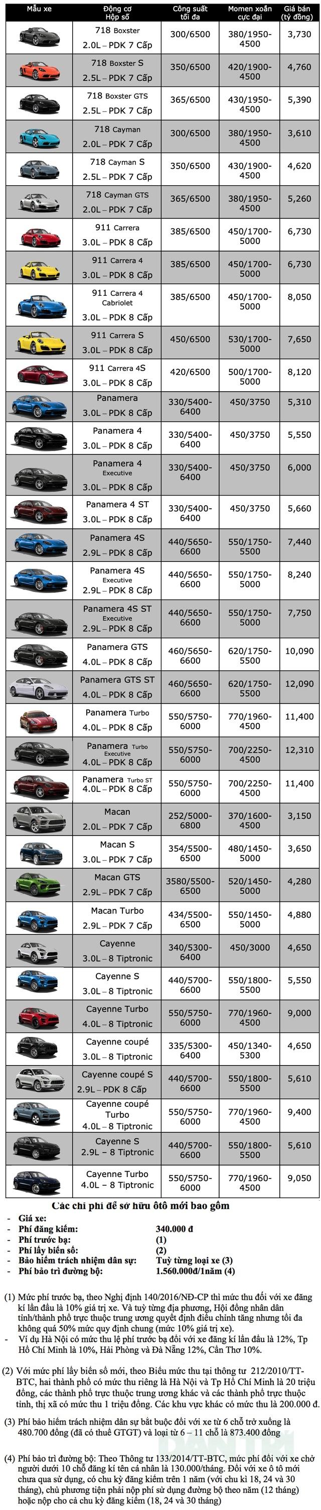 Bảng giá Porsche tháng 3/2020 - 1