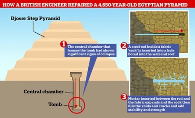 Ai Cập: Kim tự tháp nổi tiếng mở cửa trở lại sau 90 năm - 3