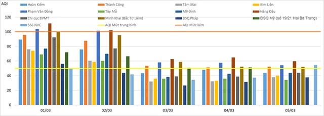 Chất lượng không khí ở Hà Nội tuần qua khá tốt - 2