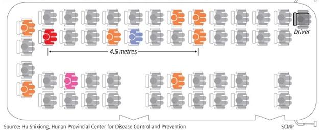 Virus corona có thể bay xa 4,5 m và tồn tại trong không khí ít nhất 30 phút - 2