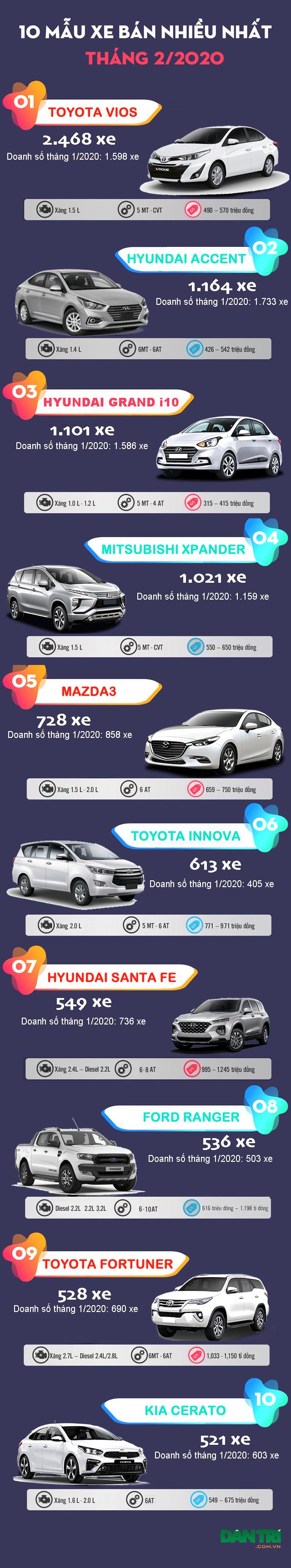 Top 10 mẫu xe bán nhiều nhất Việt Nam tháng 2/2020 - 2