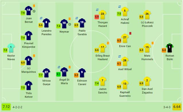 Neymar lập công, PSG ngược dòng hạ Dortmund để vào tứ kết - 11